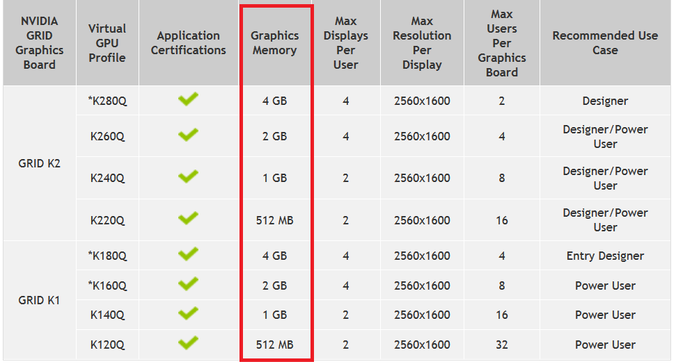 Monitoring NVIDIA GPU usage of the framebuffer for vGPU and GPU