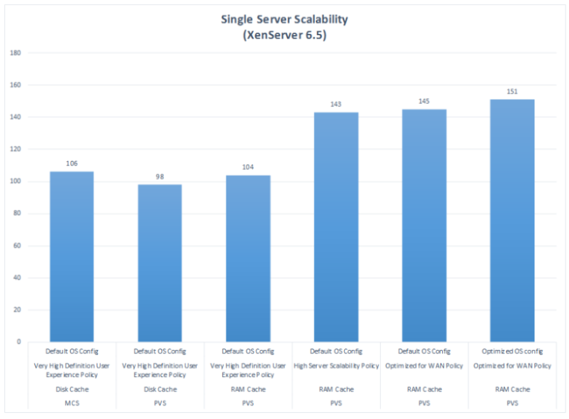 Scalability benchmarking – XenDesktop 7.7 and Windows 7